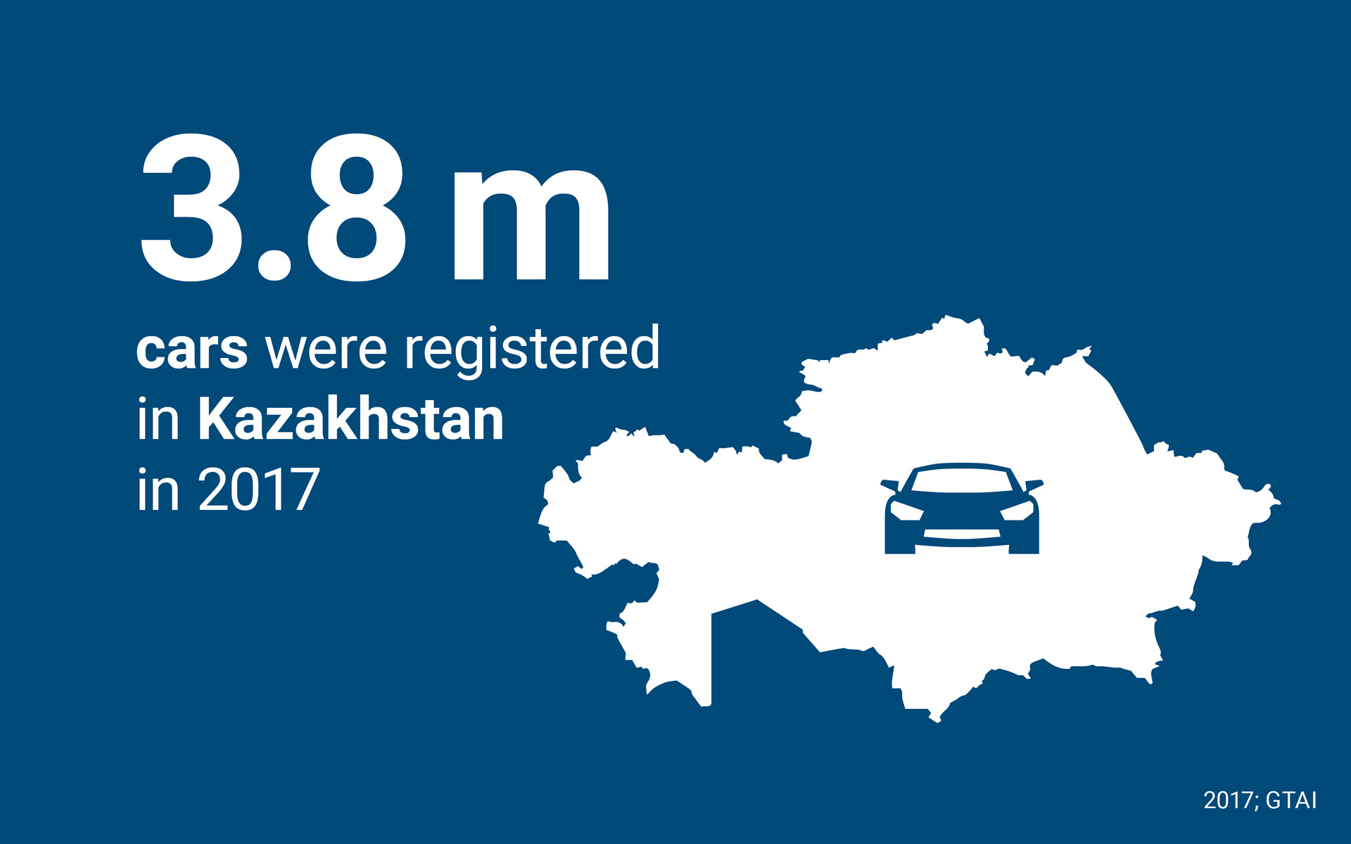 3.8 m cars were registered in Kazakhstan in 2017