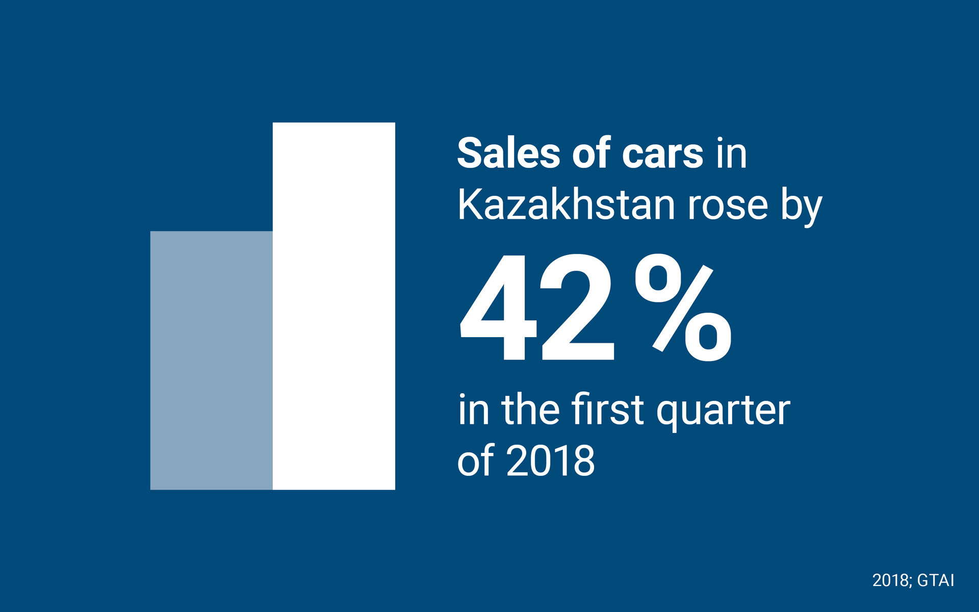 Sales of cars in Kazakhstan rose by 42% in the first quarter of 2018
