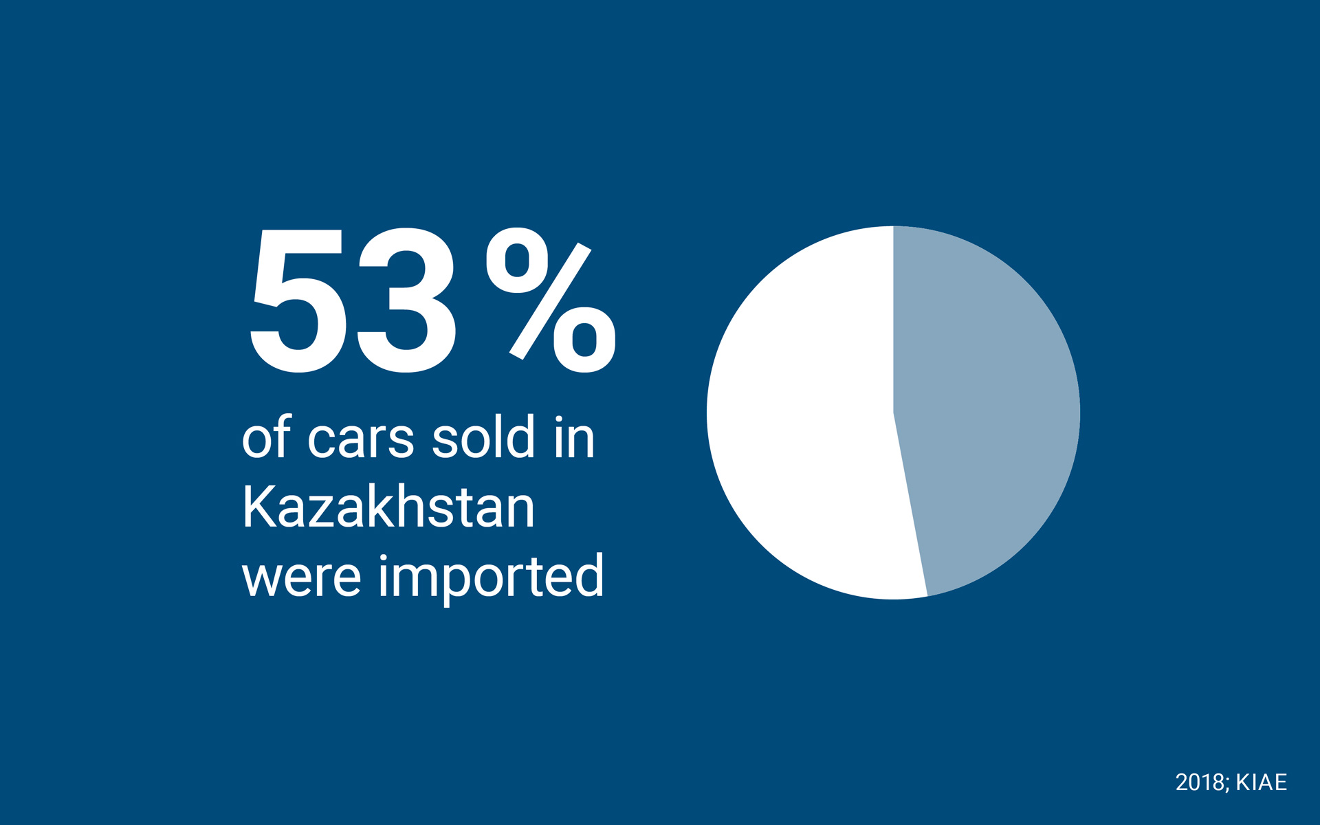 53% of cars sold in Kazakhstan were imported