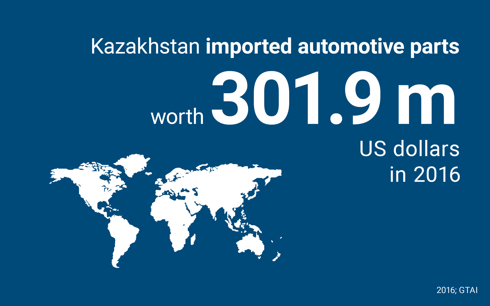 Kazakhstan imported automotive parts worth 301.9 m US dollars in 2016