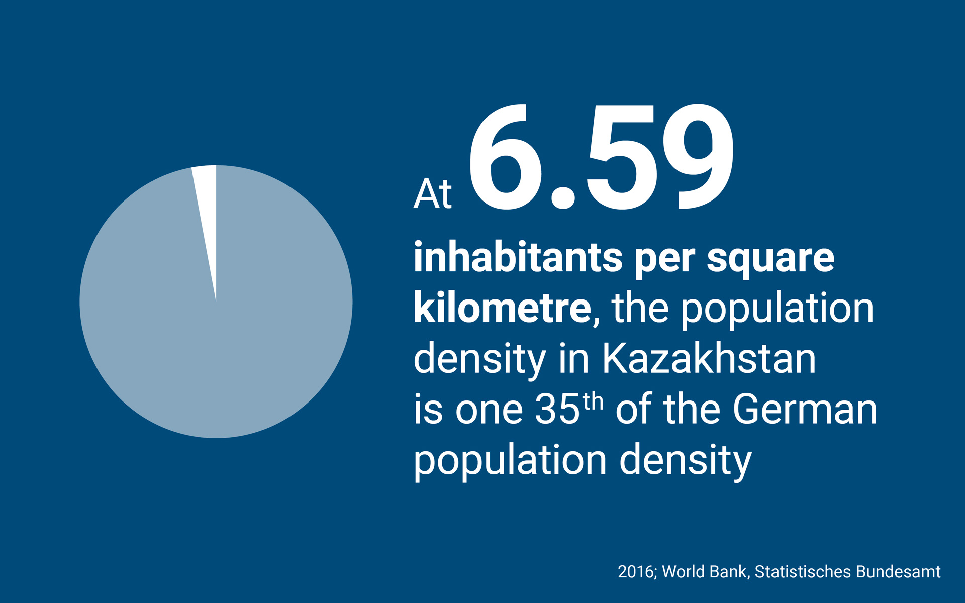 At 6.59 inhabitants per square kilometre, the population density in Kazakhstan is one 35th of the German population density.