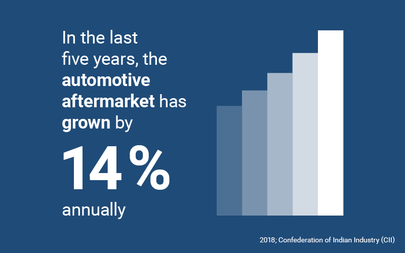Figures at a glance: India's automotive industry