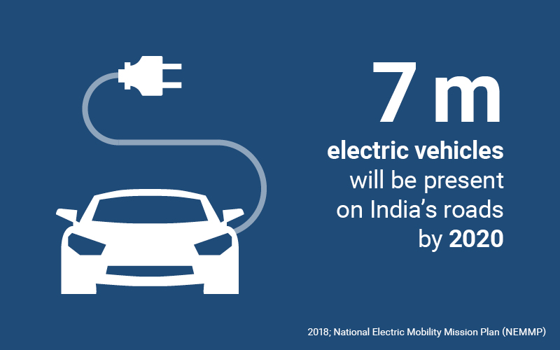 As part of the National Electric Mobility Mission Plan (NEMMP), India plans to have five to seven million electric vehicles by 2020. 400,000 of these are to be electrically powered cars, which could reduce fuel consumption by up to 120 million barrels of oil.