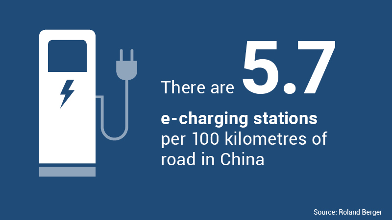 There are 5.7 e-charging stations per 100 kilometres of road in China