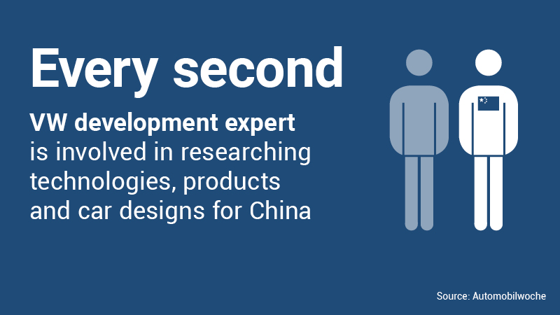 Every second VW development expert is involved in researching technologies, products and car designs for China