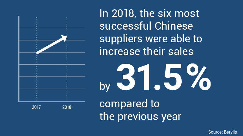 In 2018, the six most successful Chinese suppliers were able to increase their sales by 31.5% compared to the previous year.