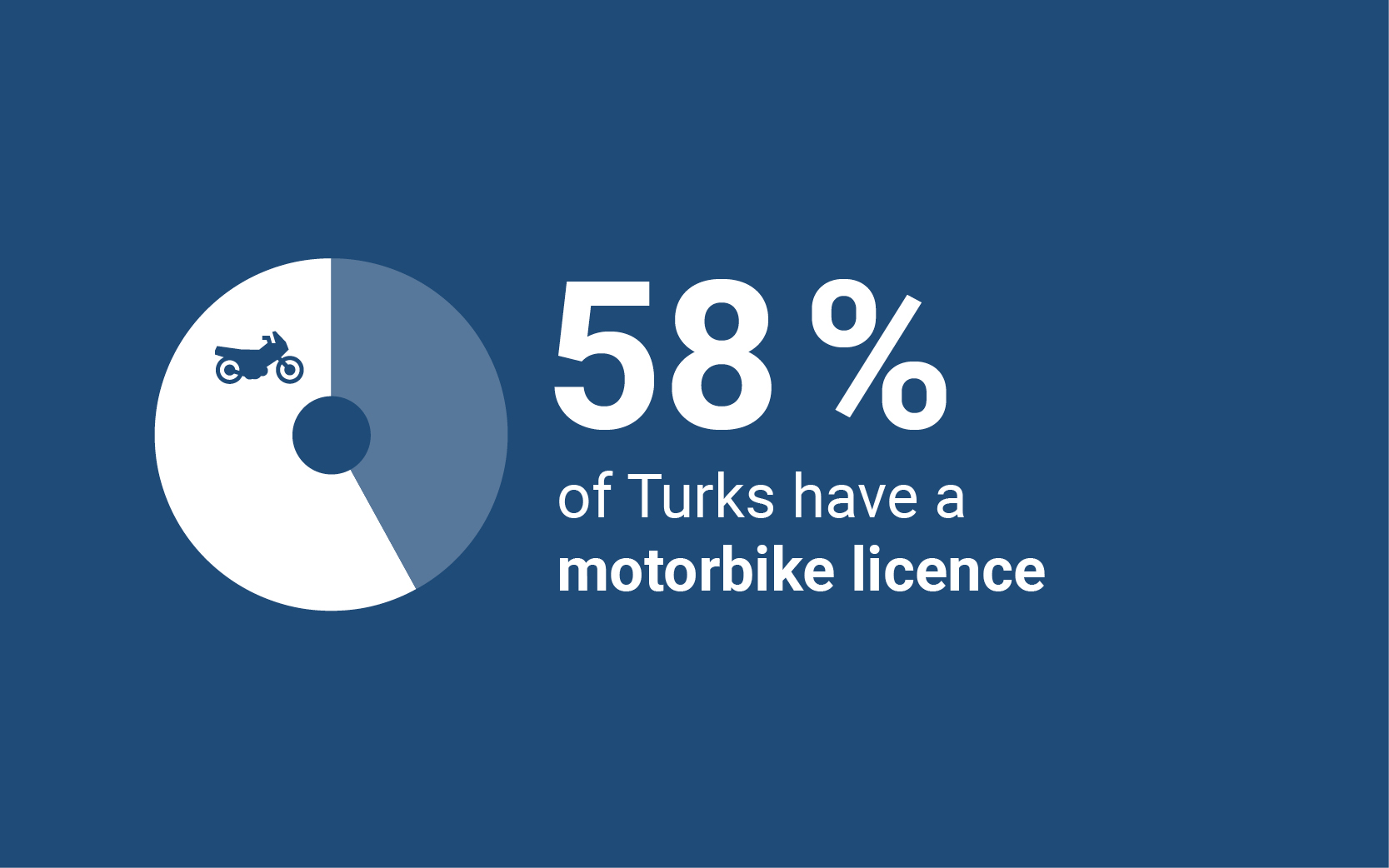 58% of Turks have a motorbike licence