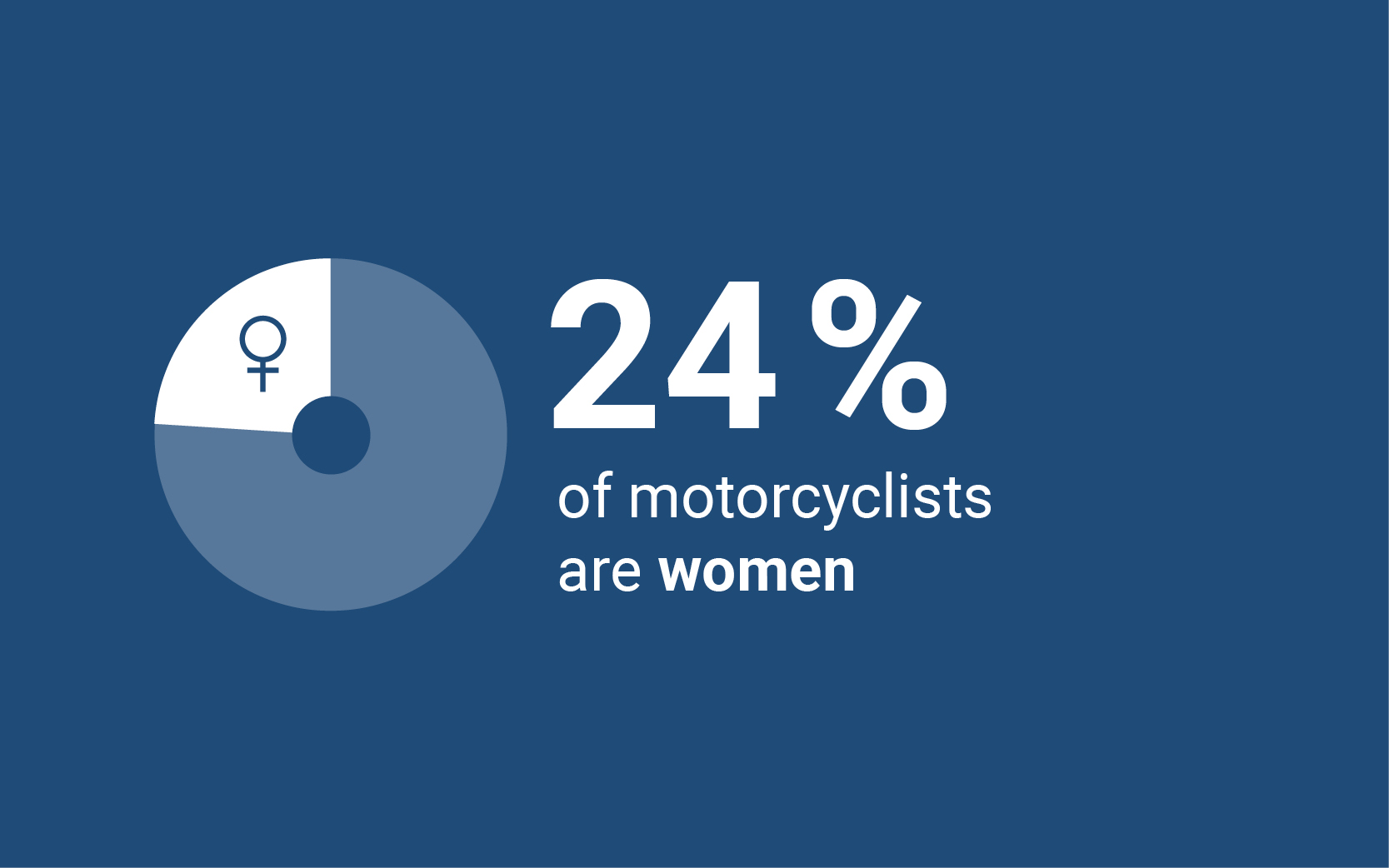 24% of motorcyclists are women