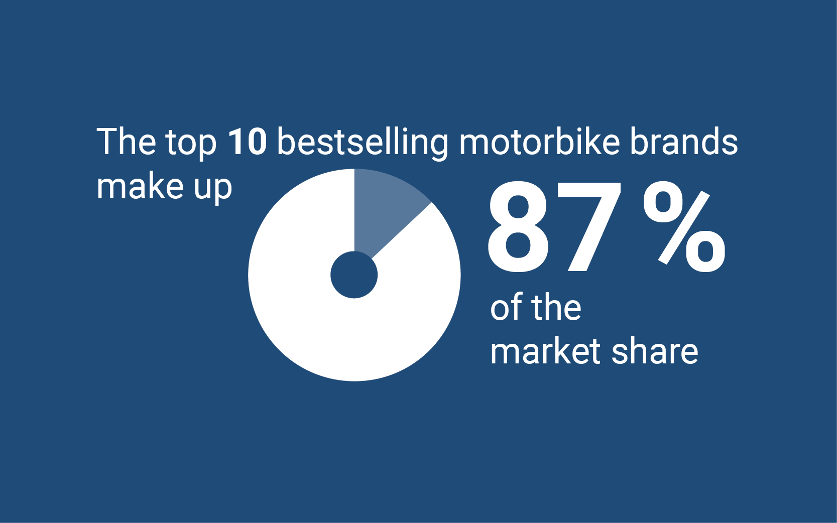 Top 10 bestselling motorbike brands make up 87% of the market share