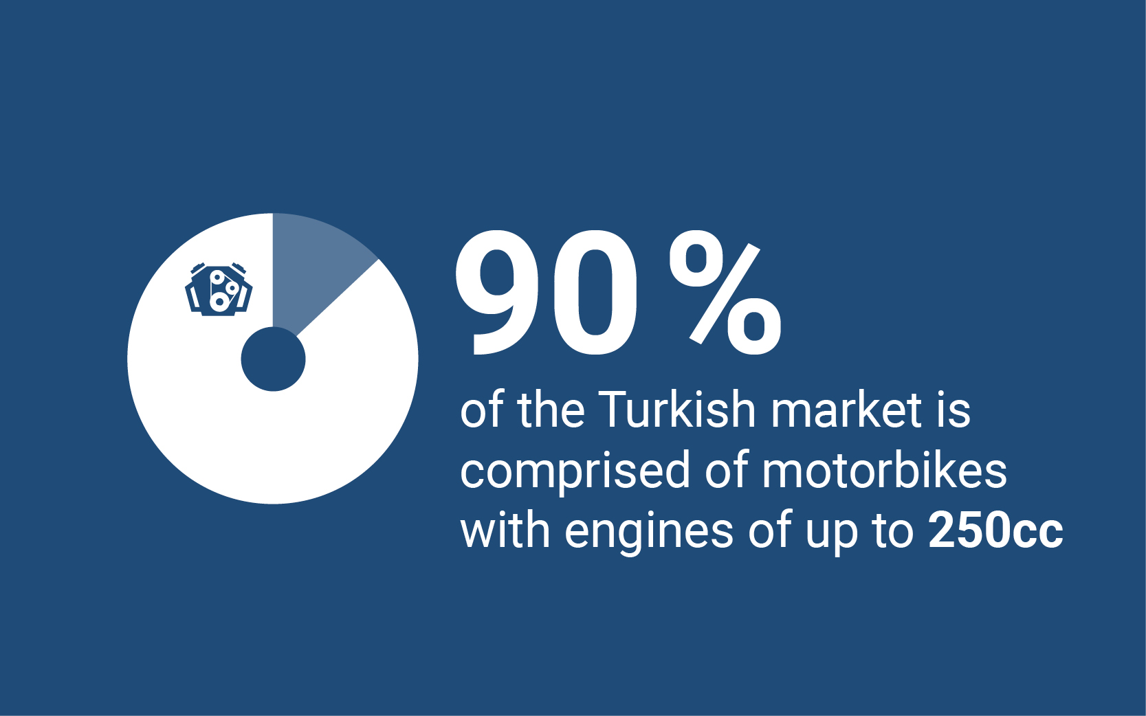 90% of the turkish market is comprised of motorbikes with engines of up to 250cc