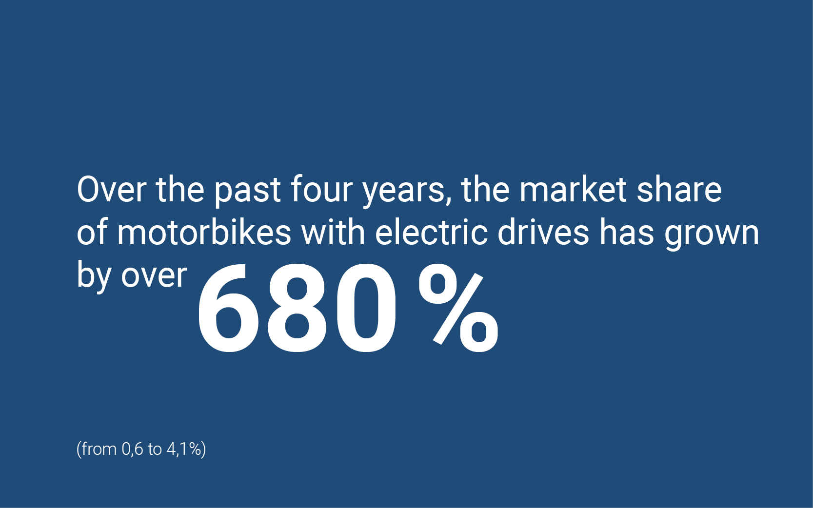Over the past four years, the market share of motorbikes with electric drives has grown by over 680%