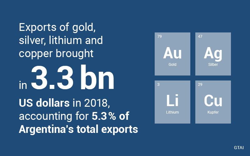 Between 2002 and 2015, the export value of the mining sector rose by more than 270 per cent. Exports from the mining industry now account for more than five per cent of total exports. The current government remains strongly committed to opening up new export markets and simplifying bureaucratic trade processes (Source: GTAI)