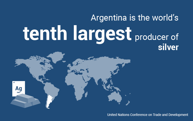 Argentina is ranked 10th in the world in silver production, 13th in gold production and 20th in copper production. However, the country has the potential to rise into the global top 5 of silver production in the next few years and there is also still great potential in gold and copper production: it could soon be among the top 6 countries in copper production and the top 10 countries in gold production (source: United Nations Conference on Trade and Development)
