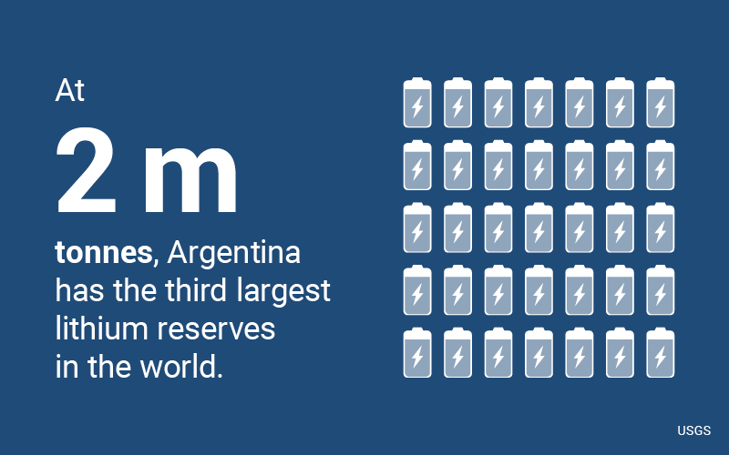 Lithium is an elementary component in the production of batteries for electric cars. At two million tonnes, Argentina has the third largest deposit in the world, and only Chile and China have larger reserves (Source: USGS)