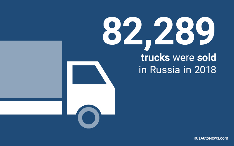 This represents an increase of 2.7 per cent in truck sales compared to the previous year