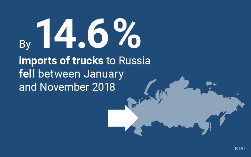 The growth of foreign manufacturers is due exclusively to the sale of vehicles manufactured in Russia.